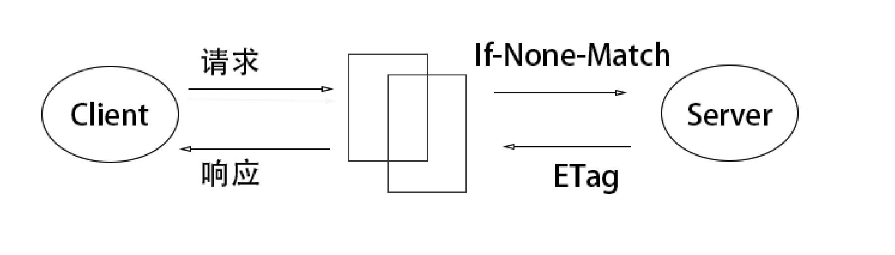 ETag验证图