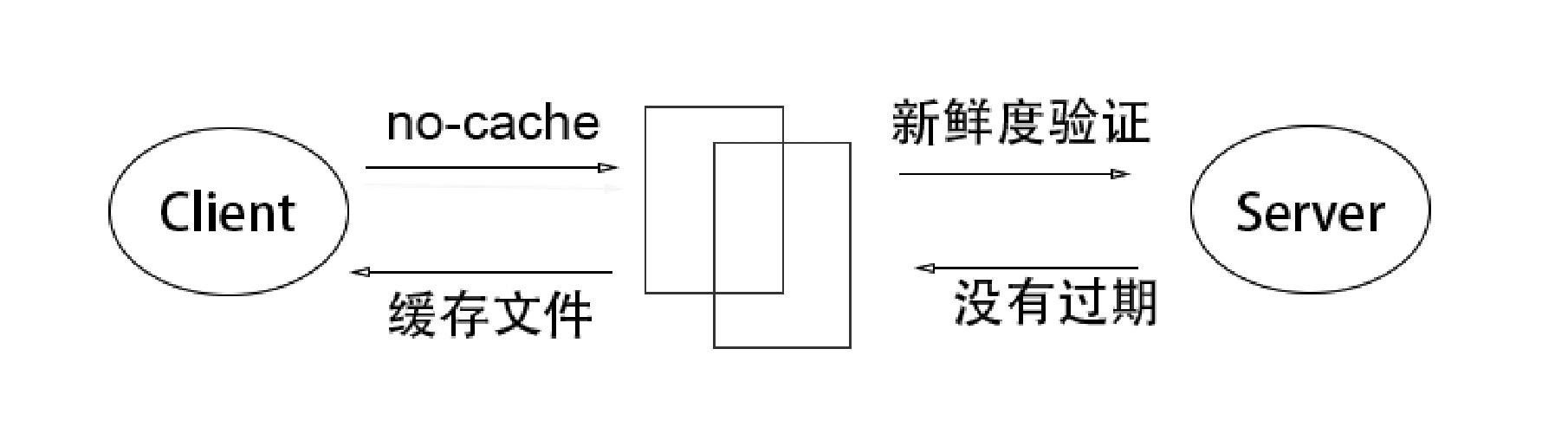 新鲜度验证流程图