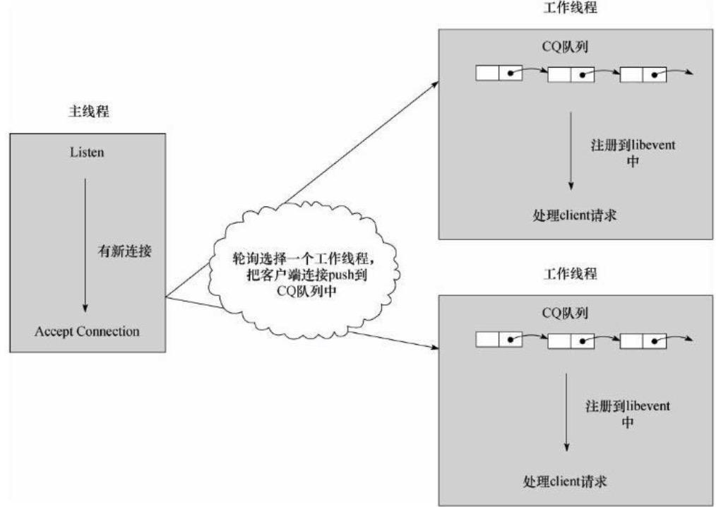 多线程模型